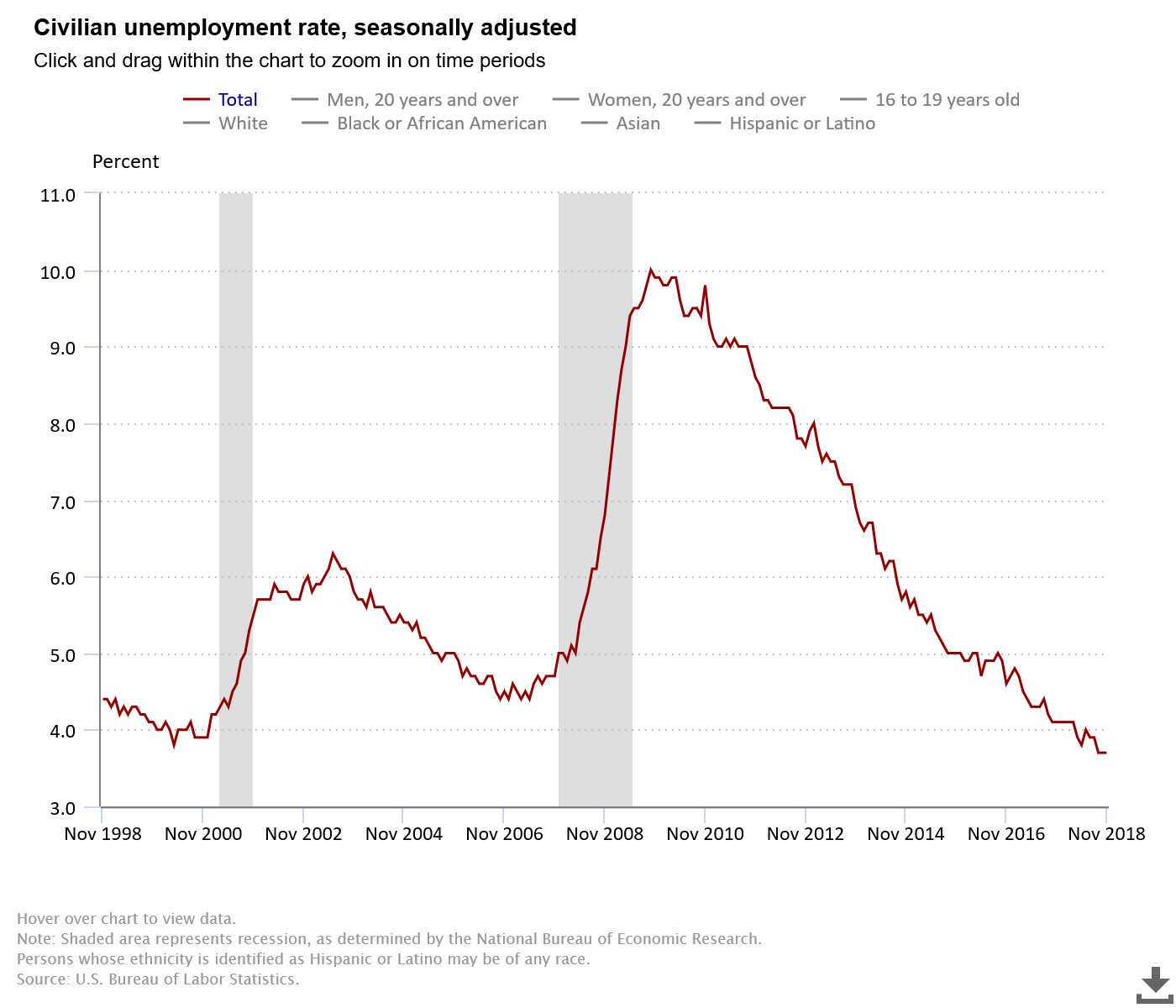 hight resolution of a broader measure of unemployment which includes those who are working part time but would prefer full time jobs and those that they have given up