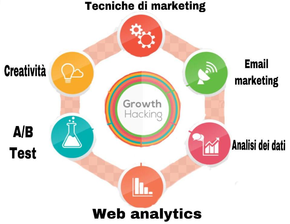 Usa il growth hacking per far crescere il tuo business