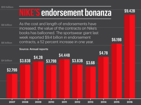 Nike Endorsement Data