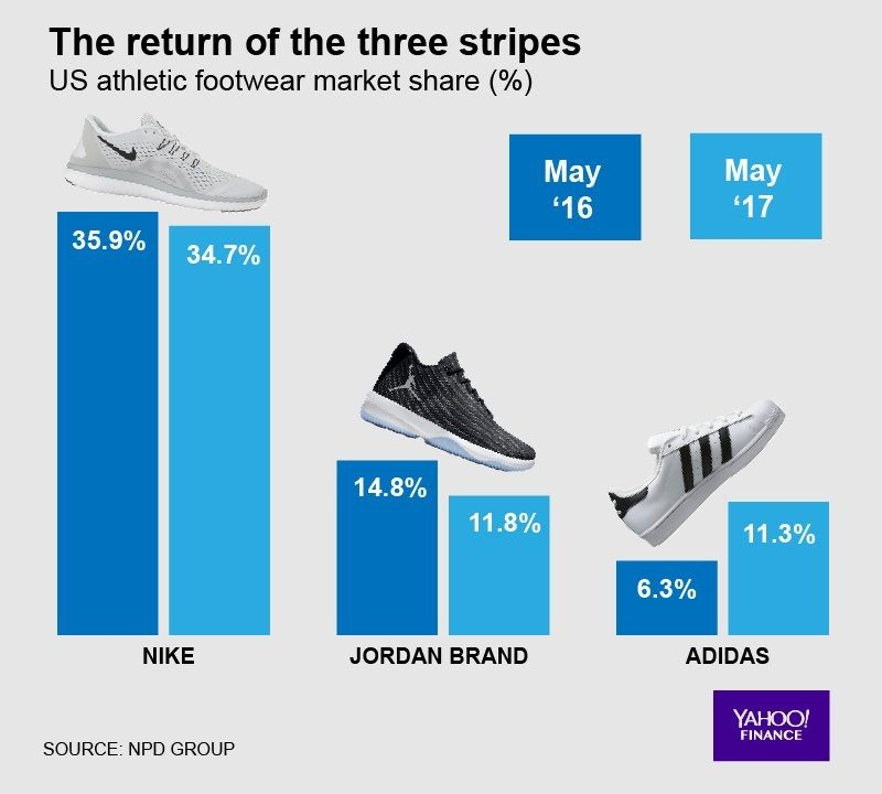 adidas Explodes in US Market Share While Nike, Jordan Slide