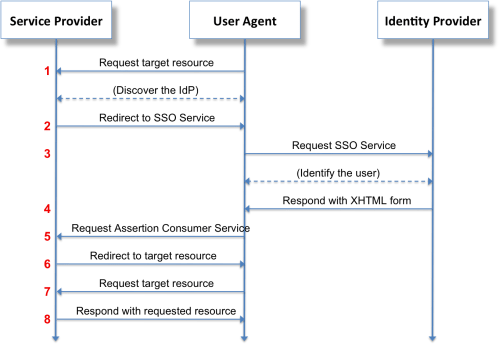 small resolution of saml2 browser sso redirect post spring jwt sequence diagram 1362x963 png download