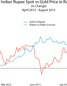 Indian rupee vs gold price rupees chart  also download hd rh nice