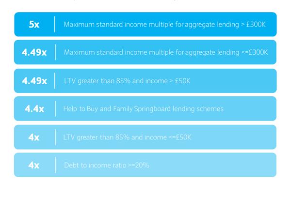 5 times income mortgage