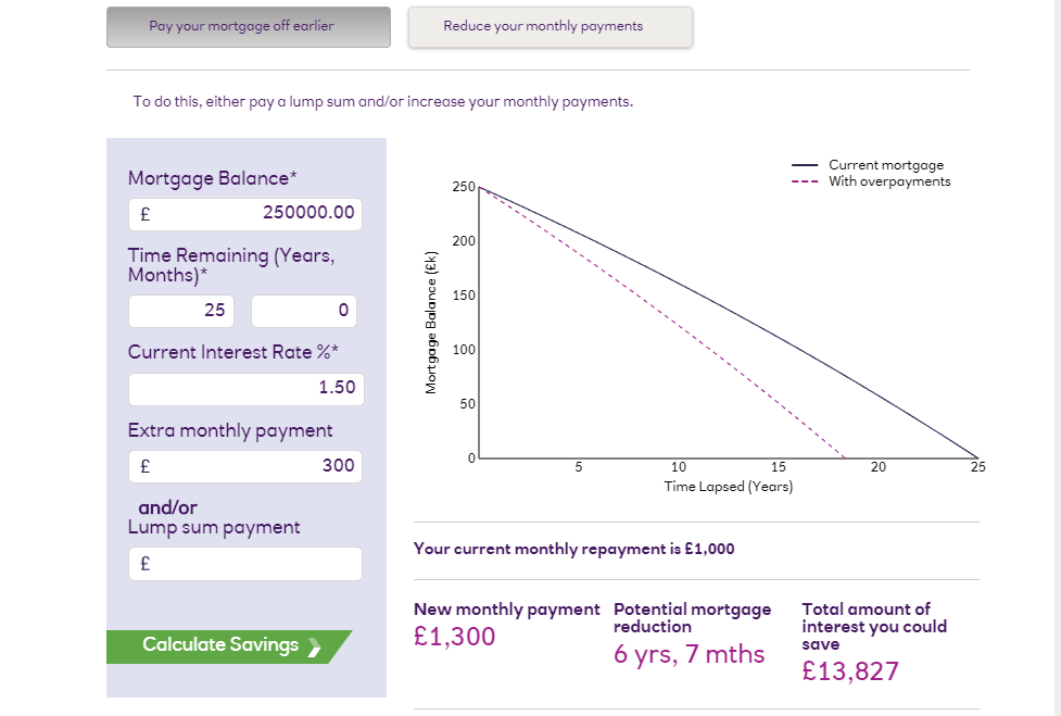 £300 Monthly Mortgage Over Payment