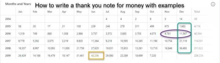 grazie per le statistiche sul denaro