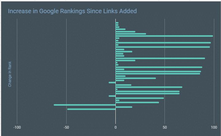 Inner Link Building Case Examine How Can Google Rankings Enhance with Some Backlinks Added?