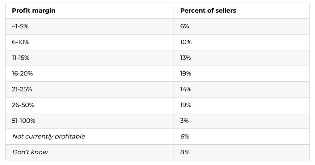 Profit margins of Amazon sellers