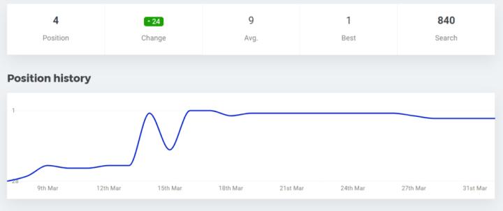 seochatter chart