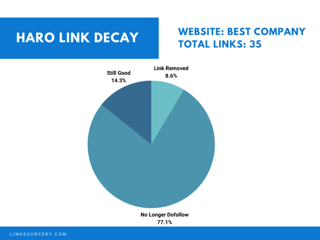 What is link source?