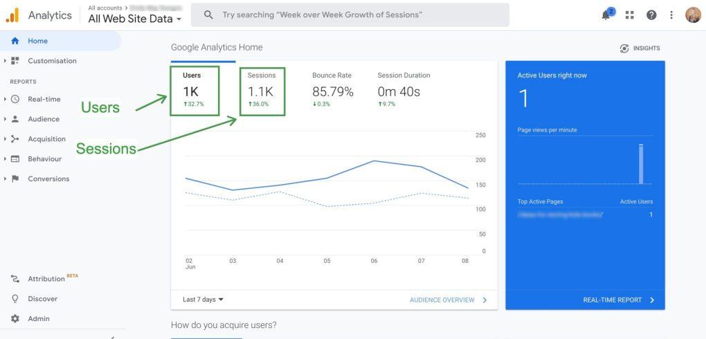 unique page views Google Analytics