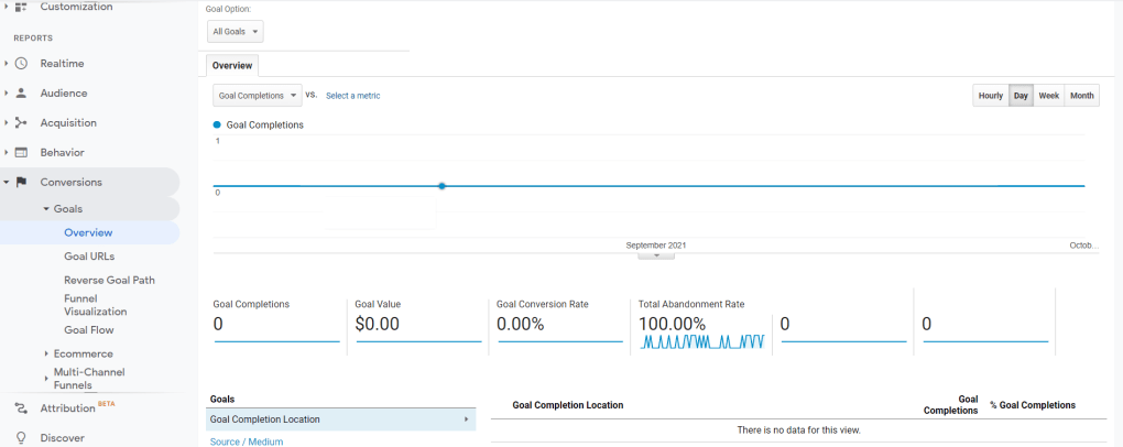 Screenshot of Google Analytics conversions section.