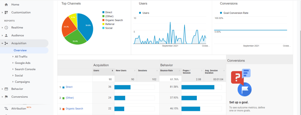 Screenshot of Google Analytics traffic acquisition overview.