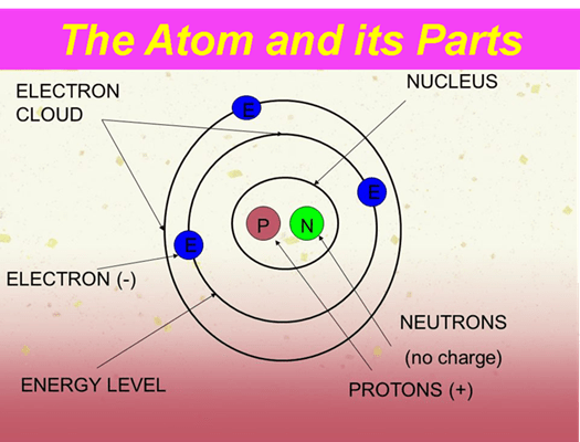 This image has an empty alt attribute; its file name is 500X400-The-Atom-and-its-Parts.png