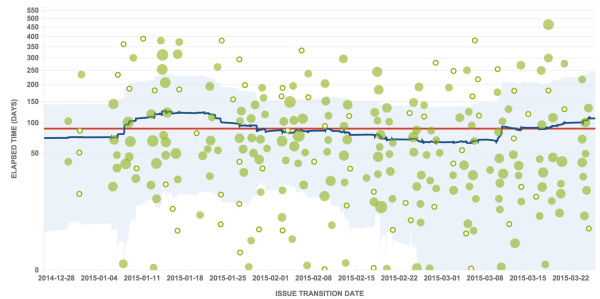 Understanding Epic Cycle Time in JIRA for Agile Success