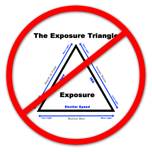 why the exposure triangle