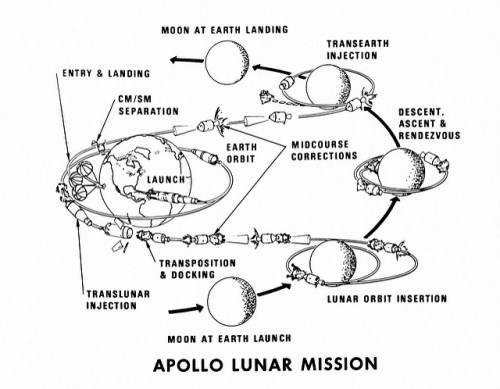 Lunar Orbit Flight