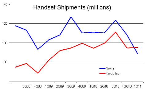 Korea Inc. overtakes Nokia