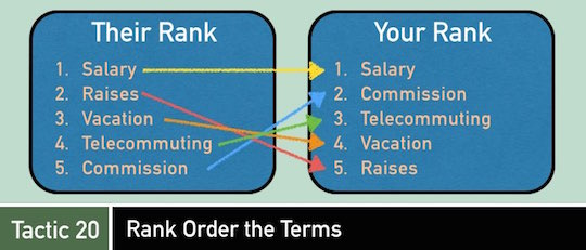 Negotiation Tactic 20: Rank Order the Terms