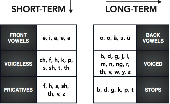 Phoneme Meanings - Benefits - Short and Long