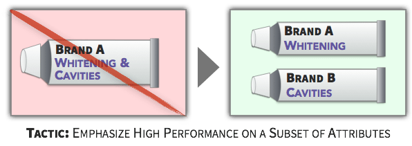 Choice Tactic - Emphasize High Performance on a Subset of Attributes