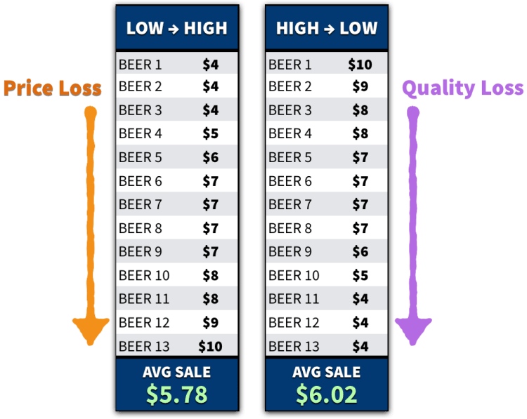 sorting-prices-3