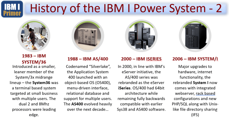 IBM i Primer - From the AS400 to ISERIES to IBM i 3