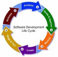 IBM i SDLC - System Development Life Cycle