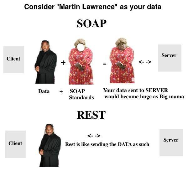 IBM i Webservices - REST vs SOAP 1