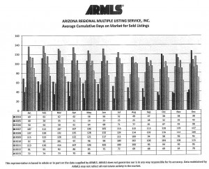 ARMLS Avg Cumulative Days on Market for Sold Listings