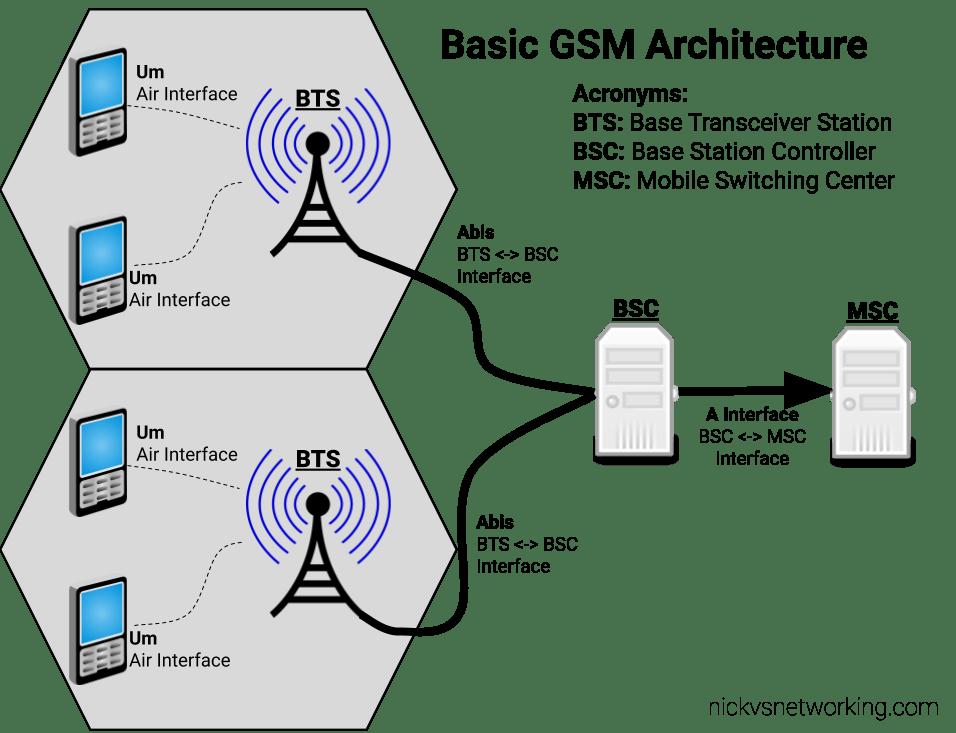 Basic GSM Architecture