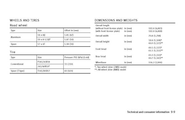 Specs for the Infiniti M35 and M45