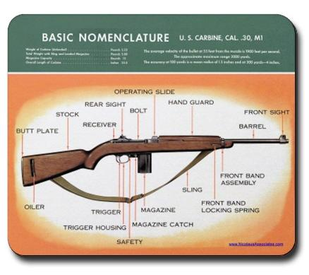 m1 rifle diagram scag tiger cat wiring the homestead report carbine