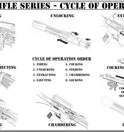 m16 series cycle of operation poster 22 x 34 size  [ 1224 x 782 Pixel ]