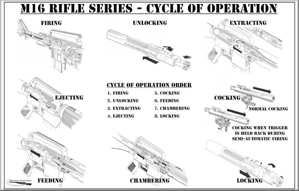 medium resolution of m16 series cycle of operation poster 22 x 34 size
