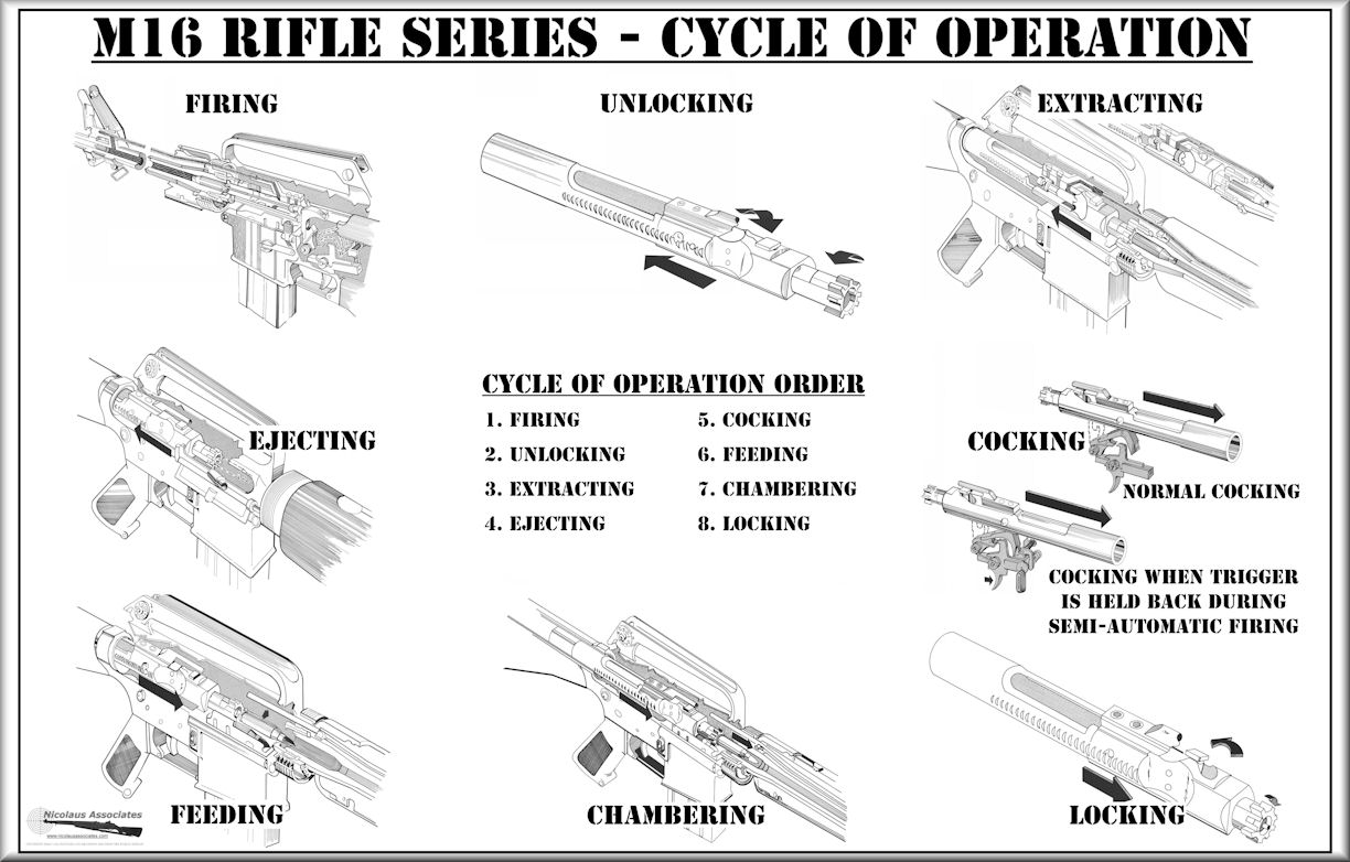 hight resolution of m16 series cycle of operation poster 22 x 34 size