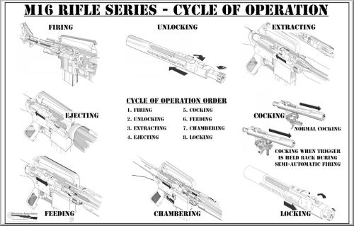 small resolution of m16 series cycle of operation poster 22 x 34 size