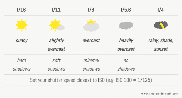 The Sunny 16 Rule . Or Who Needs a Light Meter • Nicole