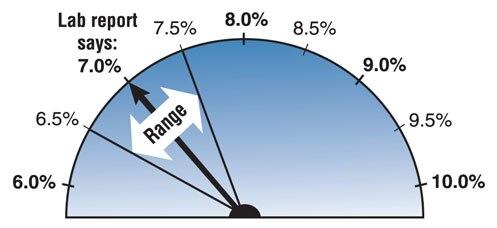 Blood Glucose Range 5 percent