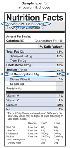Sample nutrition label for macaroni and cheese showing a serving size of 1 cup and total carbohydrate amount of 31 grams.