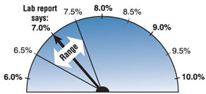 A semicircular dial showing the range of variability in the A1C test can be 0.5 percent for some methods.