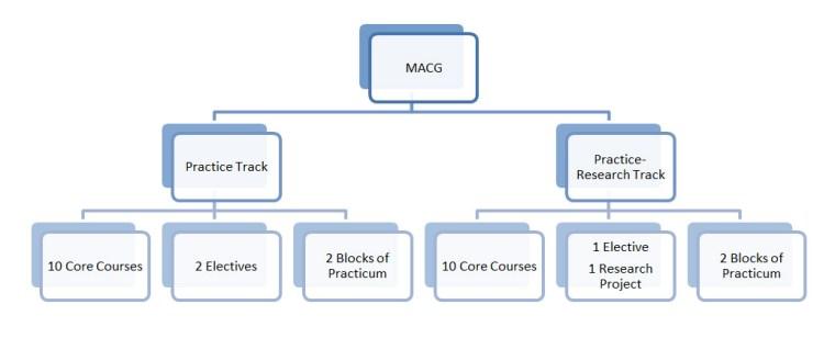 MACG-flowchart