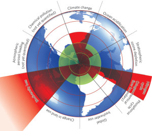 Źródło: http://oxfamblogs.org/fp2p/water-land-air-life-what-is-a-safe-environmental-operating-space-for-humanity/