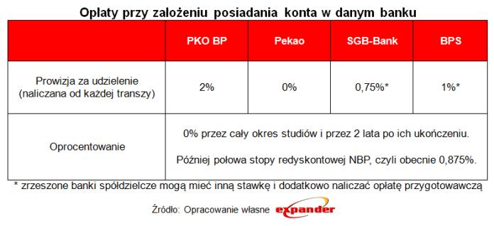 oplaty_przy_zalozeniu_posiadania_konta_w_danym_banku