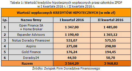 wartosc_kredytow_hipotecznych_wyplaconych_przez_czlonkow_zfdf