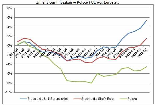 zmiany_cen_mieszkan_w_polsce_i_ue_wg_eurostatu