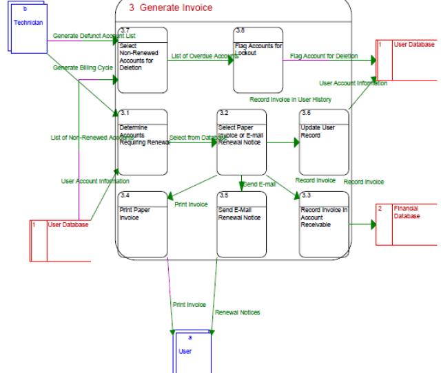 Generate Invoice Data Flow Diagram