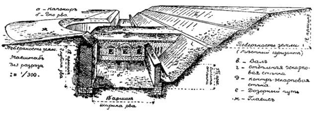 Tipinė kaponieriaus schema