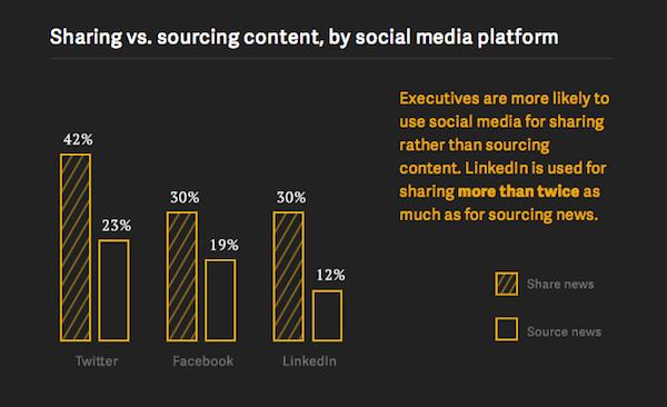 Execs' Social Media Use: Sharing vs. Sourcing [CHART]