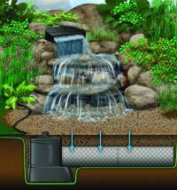 DIY Backyard Waterfall Kit   Pondless Disappearing ...