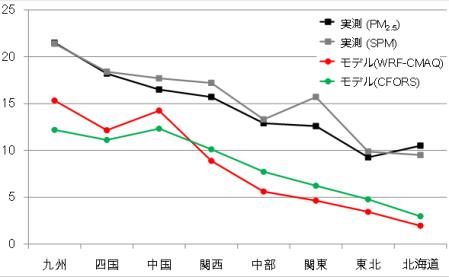図7. 日本の8地域におけるPM<sub>2.5</sub>、SPM濃度の観測値とPM<sub>2.5</sub>濃度のモデル計算値(2種類のモデル)